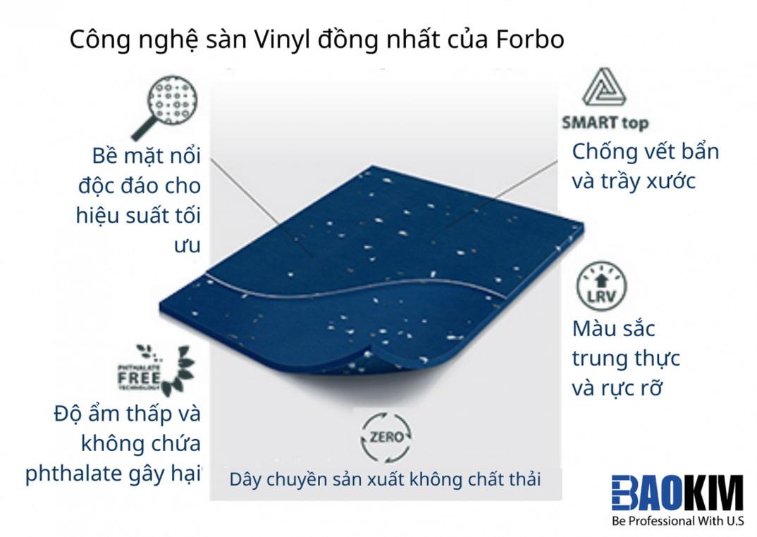 Sàn Vinyl có cấu tạo gì ?