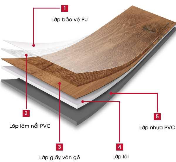 Cấu tạo các lớp đặc biệt của sàn Vinyl Sphera kháng khuẩn